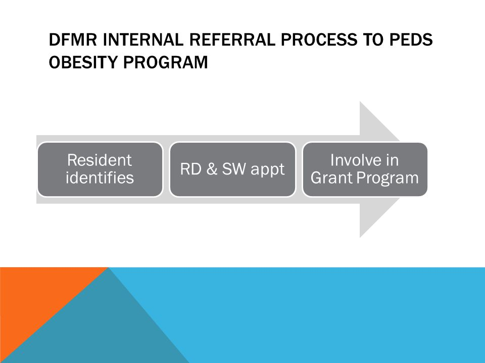 DFMR INTERNAL REFERRAL PROCESS TO PEDS OBESITY PROGRAM Resident identifies RD & SW appt Involve in Grant Program