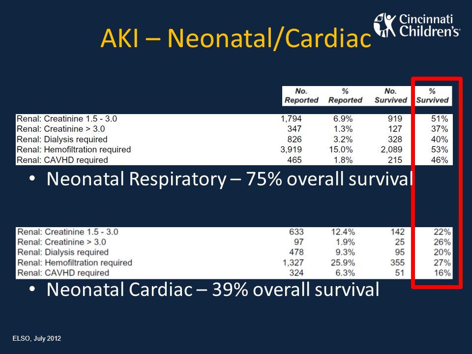 AKI – Pediatric/Cardiac ELSO, July 2012 Pediatric Respiratory – 56% overall survival Pediatric Cardiac – 47% overall survival
