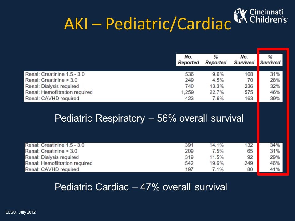 ELSO registry review – Non-cardiac patients – 1998 - 2008