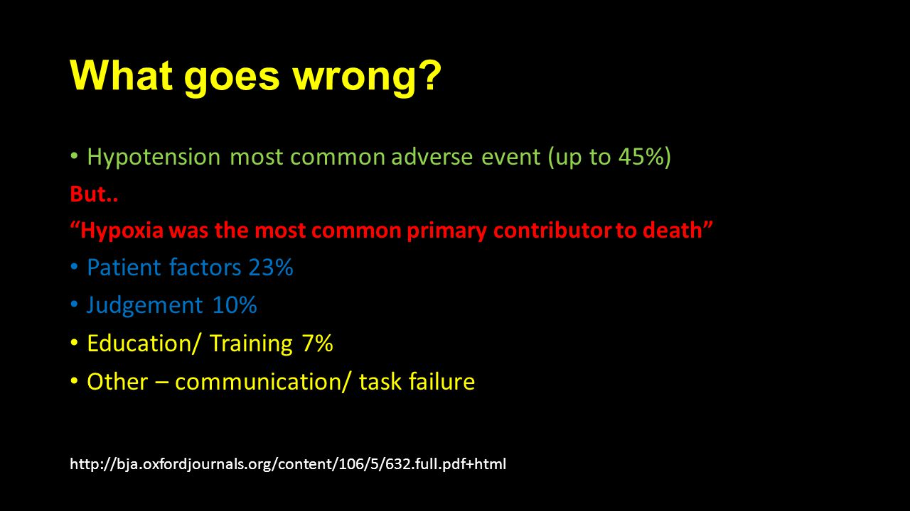 What goes wrong. Hypotension most common adverse event (up to 45%) But..