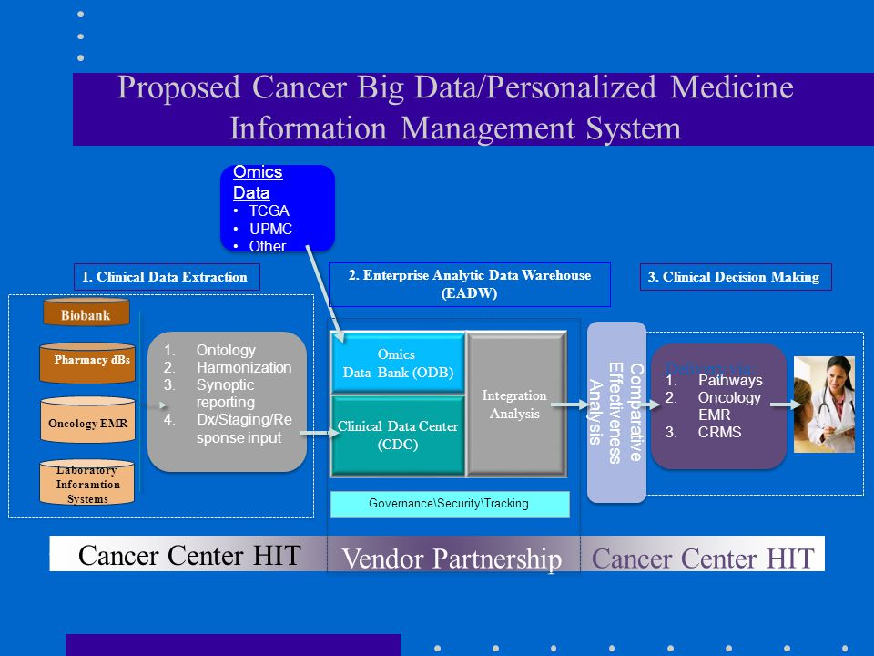 Clinical Data Center (CDC) Omics Data Bank (ODB) Pharmacy dBs Oncology EMR Laboratory Inforamtion Systems Governance\Security\Tracking 1.Ontology 2.Ha
