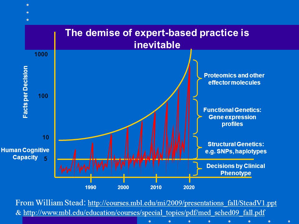 Facts per Decision 1000 10 100 5 Human Cognitive Capacity The demise of expert-based practice is inevitable 2000201019902020 Structural Genetics: e.g.