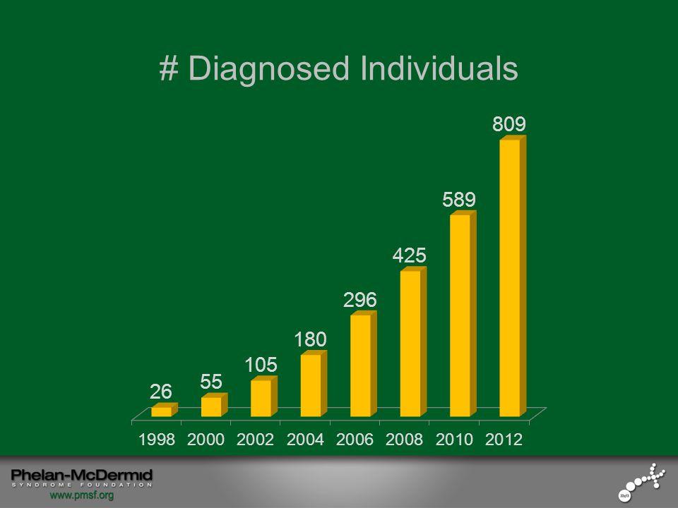 # Diagnosed Individuals