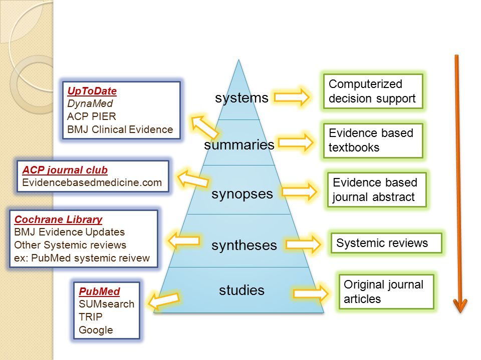 systems summaries synopses syntheses studies Computerized decision support Evidence based textbooks Evidence based journal abstract Systemic reviews O