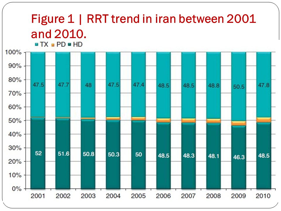 Figure 1 | RRT trend in iran between 2001 and 2010.