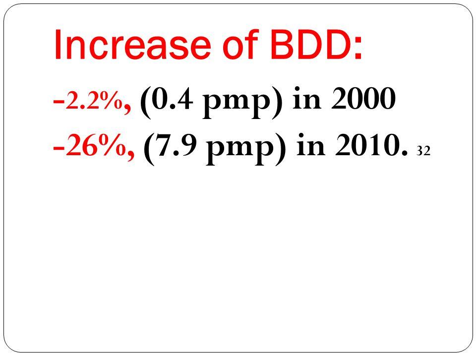 Increase of BDD: - 2.2%, (0.4 pmp) in 2000 -26%, (7.9 pmp) in 2010. 32