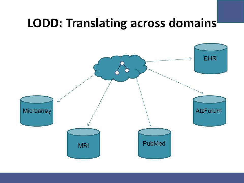 LODD: Translating across domains Microarray MRI PubMed AlzForum EHR