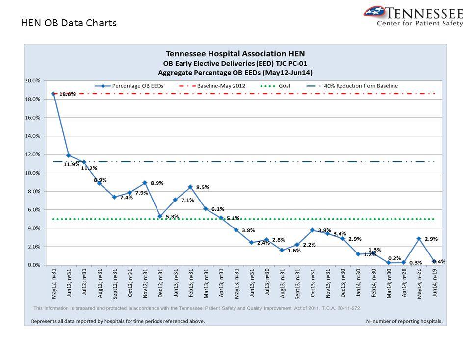 HEN OB Data Charts