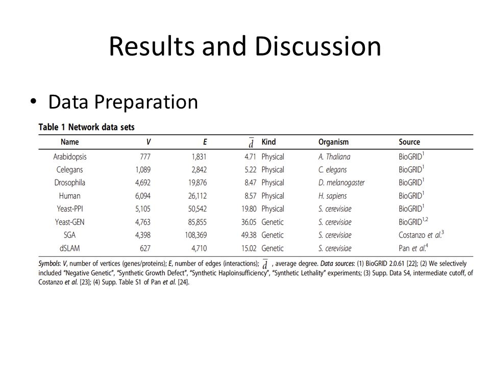 Results and Discussion Data Preparation