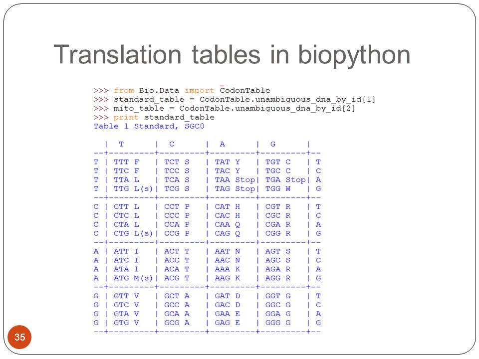 Translation tables in biopython 35