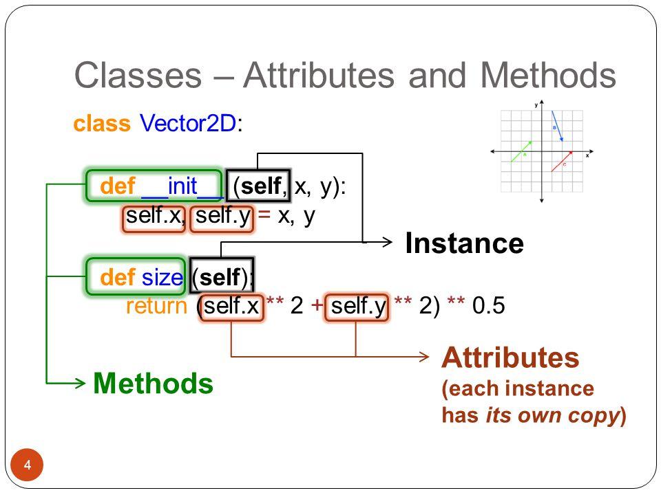 Classes – Attributes and Methods 4 Methods Instance Attributes (each instance has its own copy) class Vector2D: def __init__ (self, x, y): self.x, sel