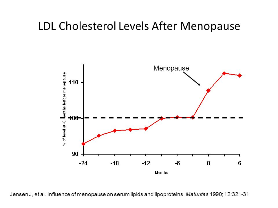 LDL Cholesterol Levels After Menopause Menopause Jensen J, et al.