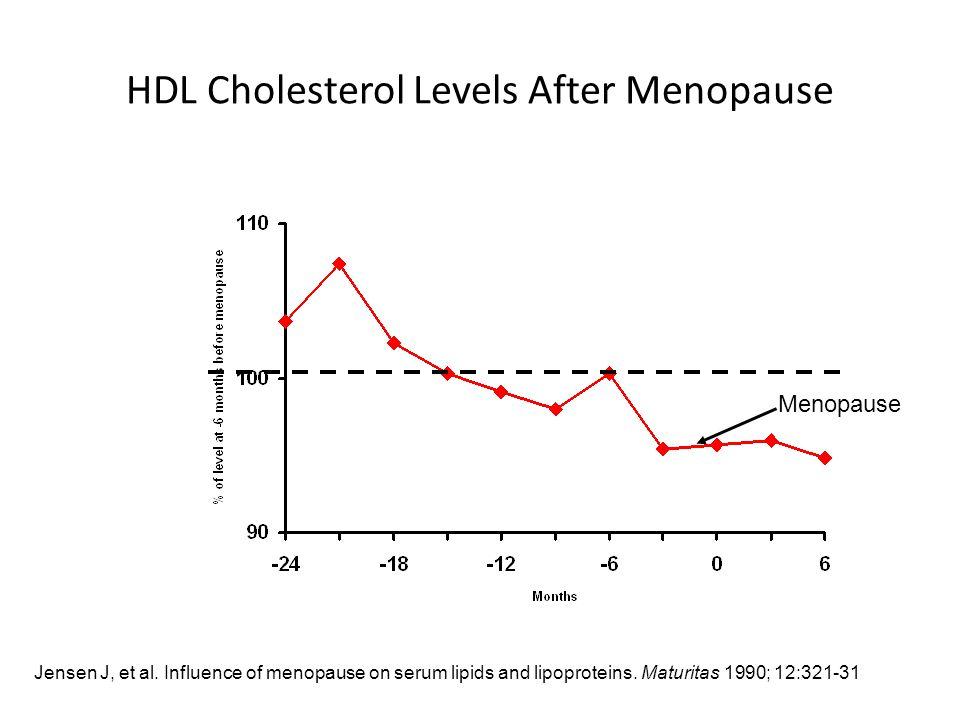 HDL Cholesterol Levels After Menopause Menopause Jensen J, et al.