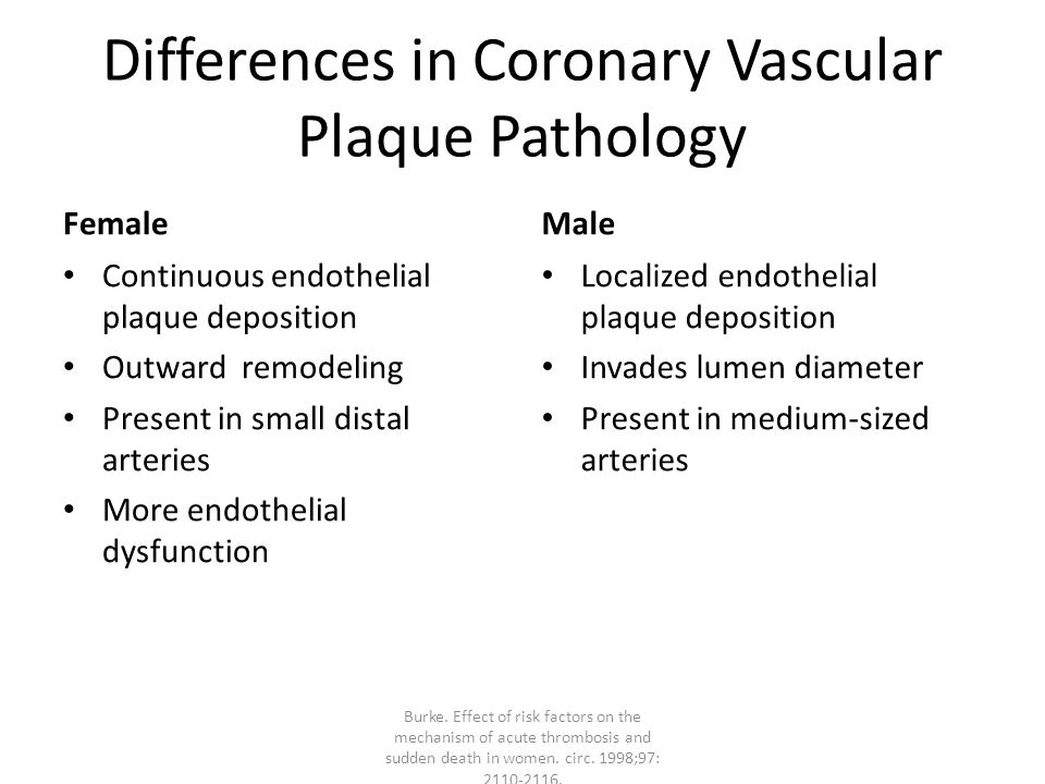 Differences in Coronary Vascular Plaque Pathology Female Continuous endothelial plaque deposition Outward remodeling Present in small distal arteries More endothelial dysfunction Male Localized endothelial plaque deposition Invades lumen diameter Present in medium-sized arteries Burke.