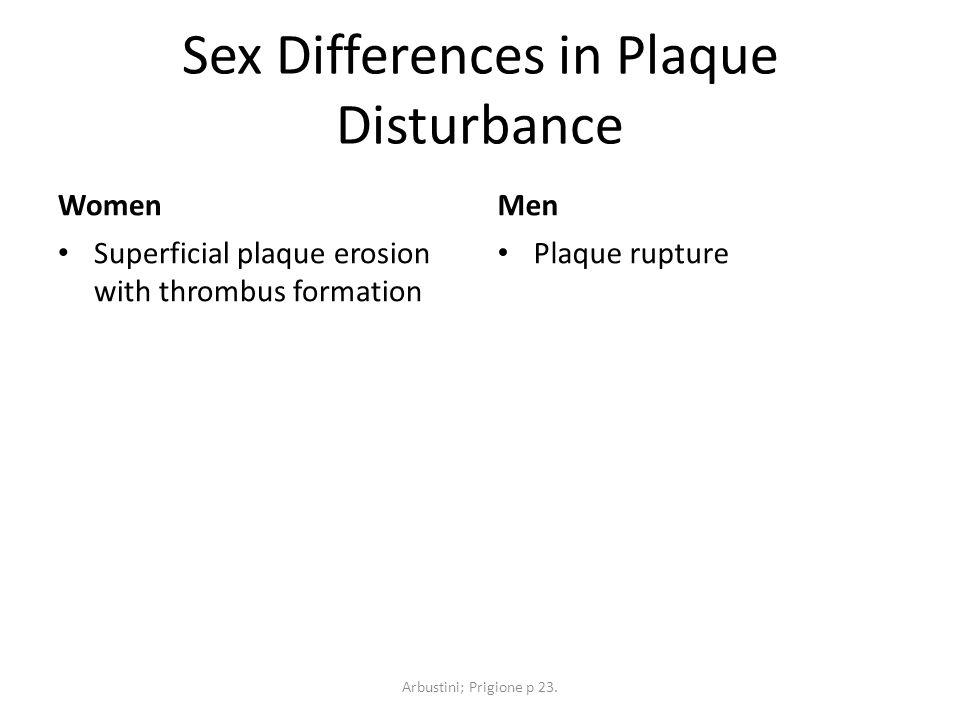 Sex Differences in Plaque Disturbance Women Superficial plaque erosion with thrombus formation Men Plaque rupture Arbustini; Prigione p 23.