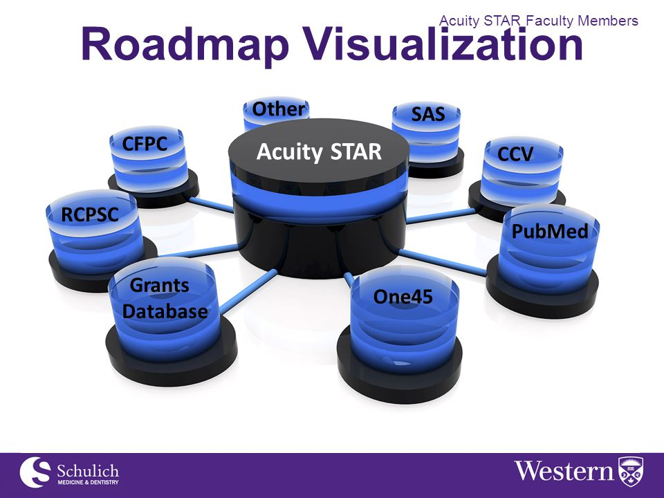 Acuity STAR Faculty Members Roadmap Visualization Acuity STAR Other CFPC PubMed SAS One45 Grants Database RCPSC CCV