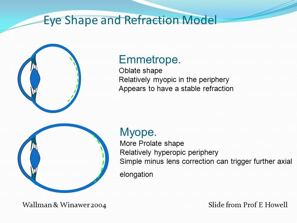 Eye Shape and Refraction Model Myope.