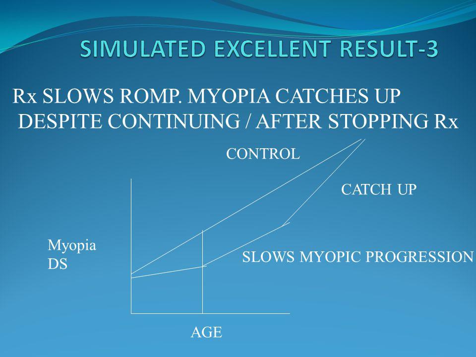 MYOPIA 3. ? Genetic segregation first & repeat optical and drug studies