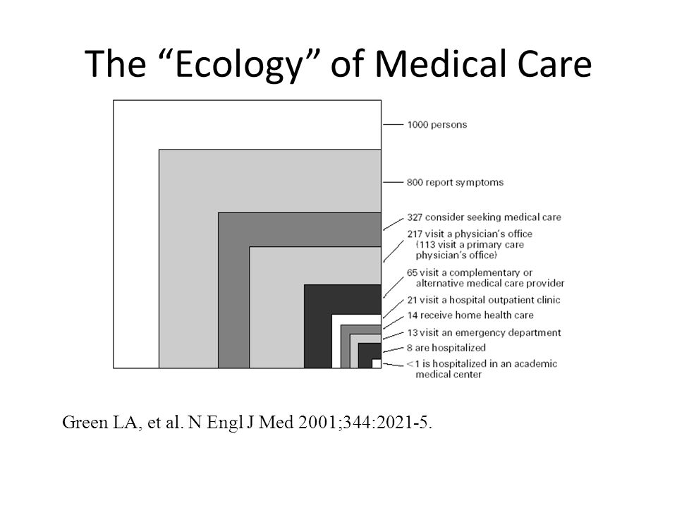 Green LA, et al. N Engl J Med 2001;344:2021-5. The Ecology of Medical Care