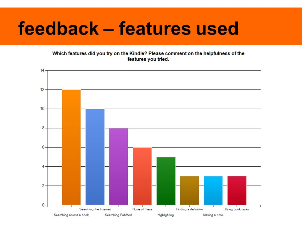 feedback – features used