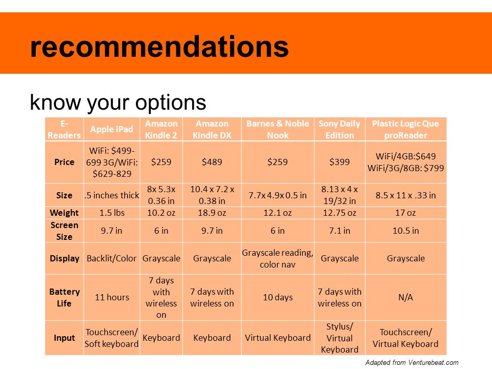 recommendations know your options E- Readers Apple iPad Amazon Kindle 2 Amazon Kindle DX Barnes & Noble Nook Sony Daily Edition Plastic Logic Que proR