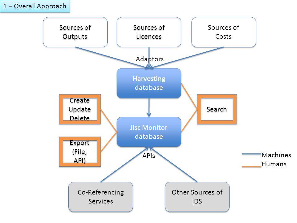 Harvesting database Harvesting database Jisc Monitor database Co-Referencing Services Sources of Outputs Sources of Licences Sources of Licences Sourc