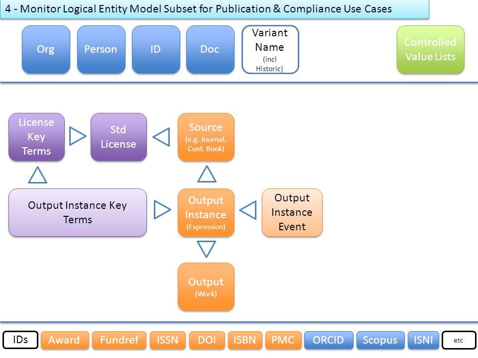 Org Person ID Source (e.g. Journal, Conf, Book) Source (e.g.