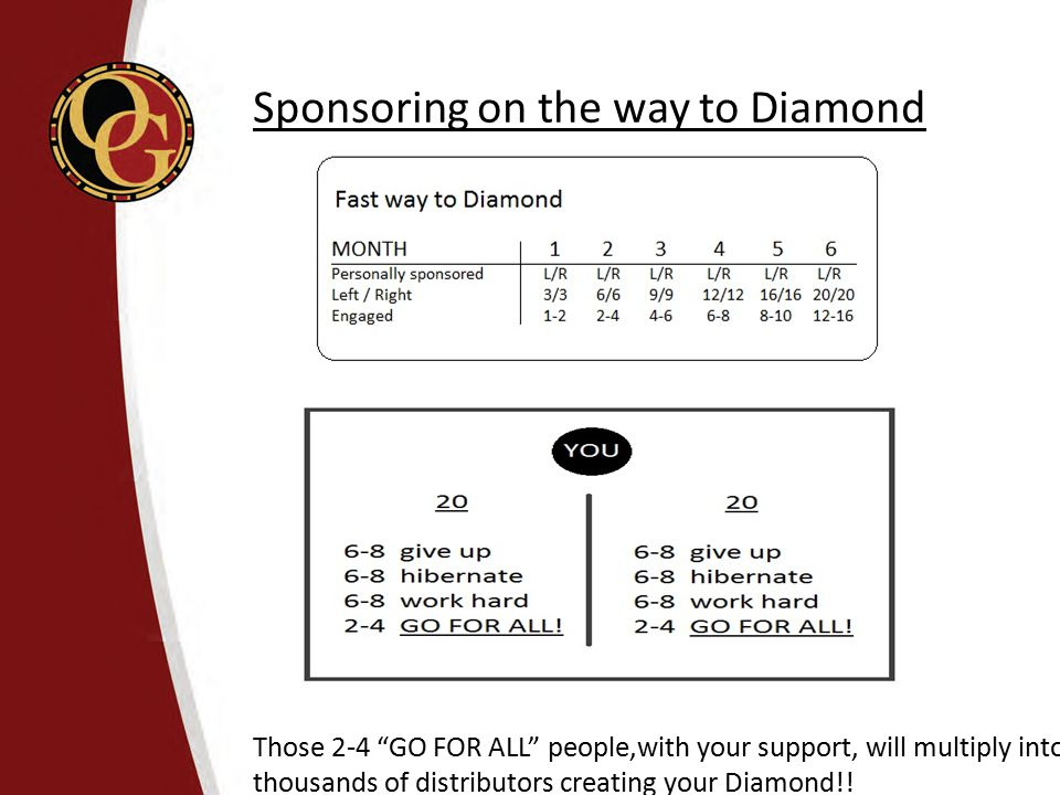 "Sponsoring on the way to Diamond Those 2-4 ""GO FOR ALL"" people,with your support, will multiply into thousands of distributors creating your Diamond!!"