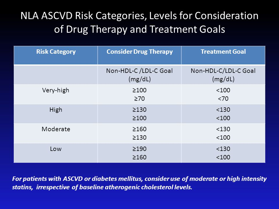 NLA ASCVD Risk Categories, Levels for Consideration of Drug Therapy and Treatment Goals Risk CategoryConsider Drug TherapyTreatment Goal Non-HDL-C /LD