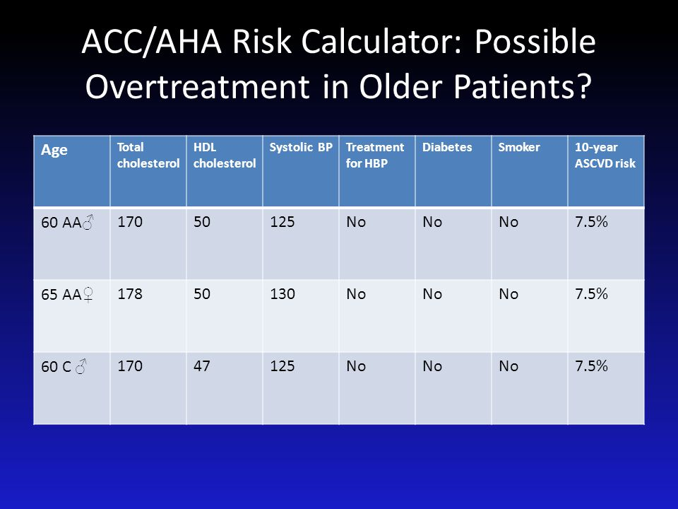 ACC/AHA Risk Calculator: Possible Overtreatment in Older Patients? Age Total cholesterol HDL cholesterol Systolic BPTreatment for HBP DiabetesSmoker10