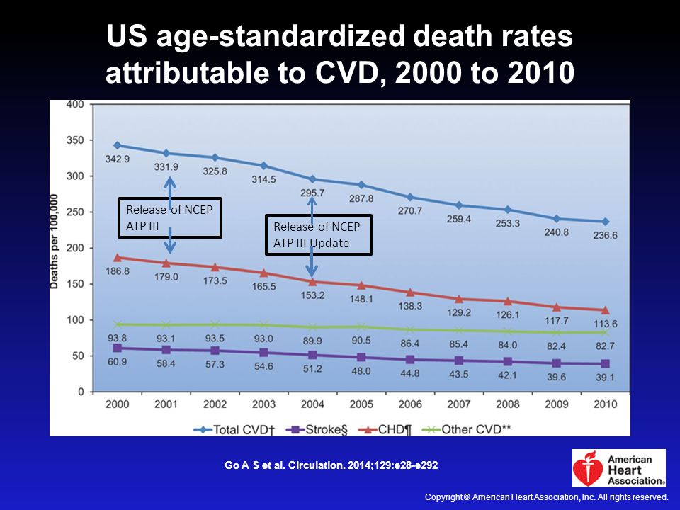 US age-standardized death rates attributable to CVD, 2000 to 2010 Go A S et al. Circulation. 2014;129:e28-e292 Copyright © American Heart Association,