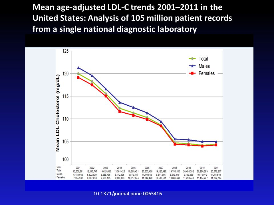 Mean age-adjusted LDL-C trends 2001–2011 in the United States: Analysis of 105 million patient records from a single national diagnostic laboratory 10