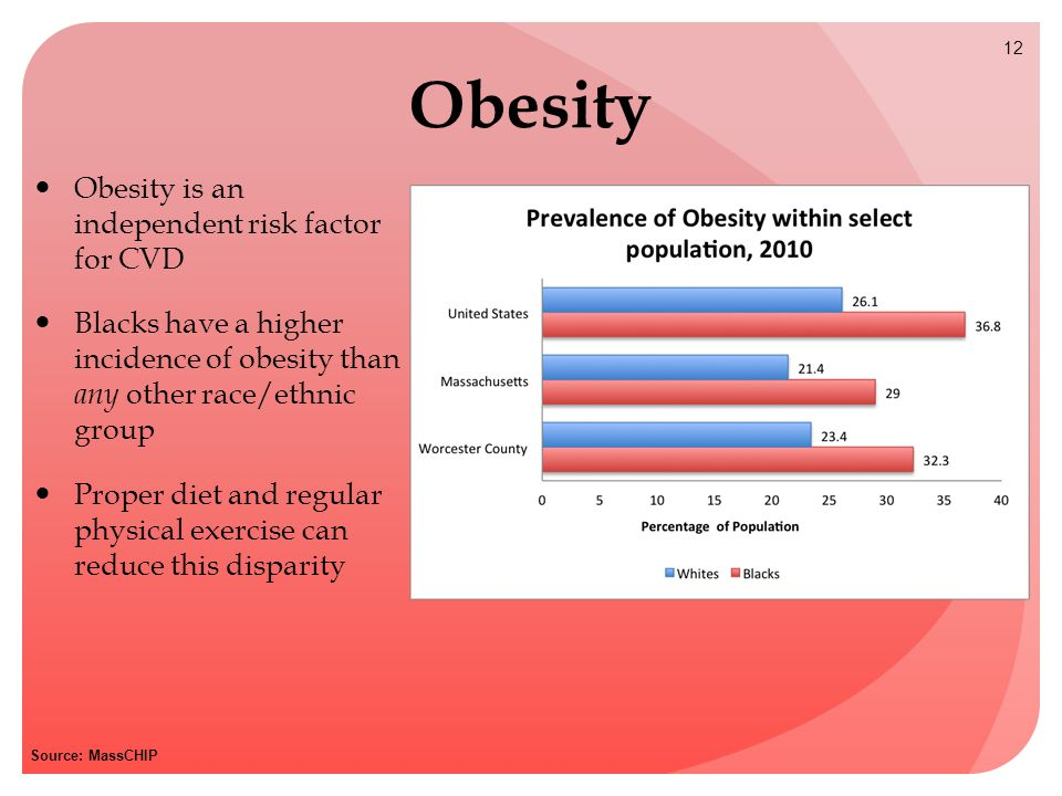 Obesity Obesity is an independent risk factor for CVD Blacks have a higher incidence of obesity than any other race/ethnic group Proper diet and regular physical exercise can reduce this disparity 12 Source: MassCHIP