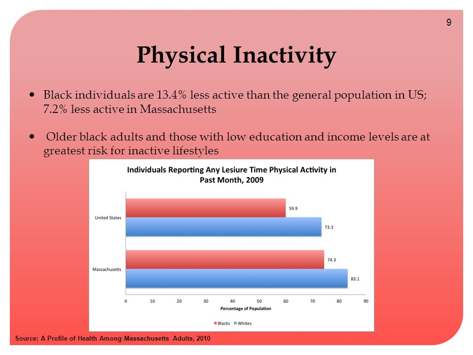 Physical Inactivity Black individuals are 13.4% less active than the general population in US; 7.2% less active in Massachusetts Older black adults and those with low education and income levels are at greatest risk for inactive lifestyles Source: A Profile of Health Among Massachusetts Adults, 2010 9