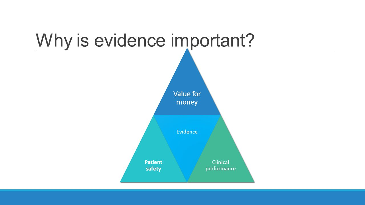 Why is evidence important Value for money Patient safety Evidence Clinical performance