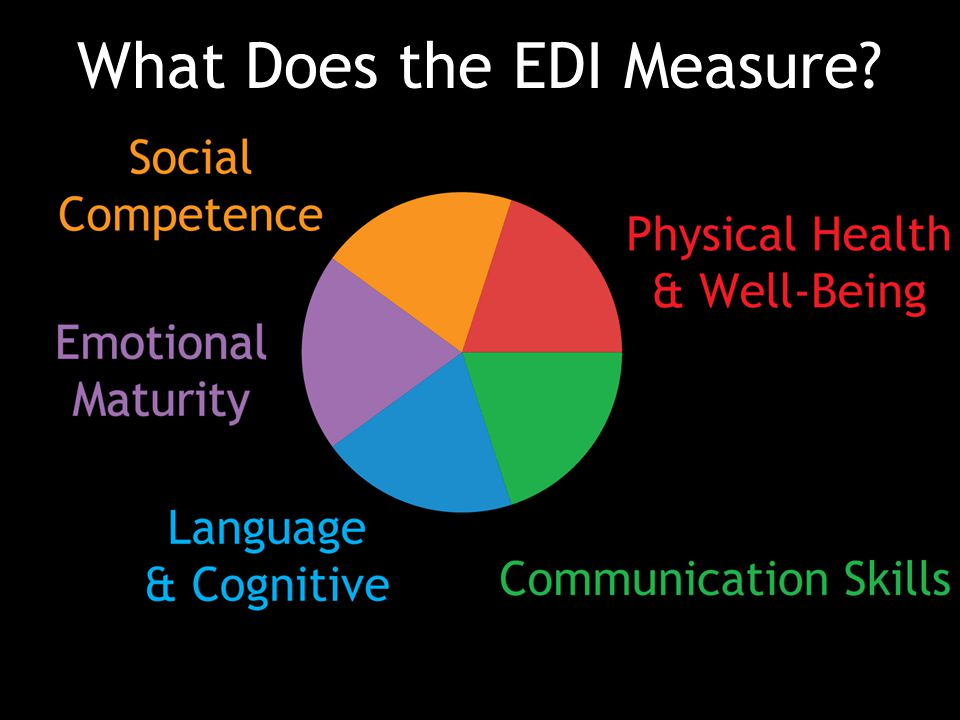 What Does the EDI Measure