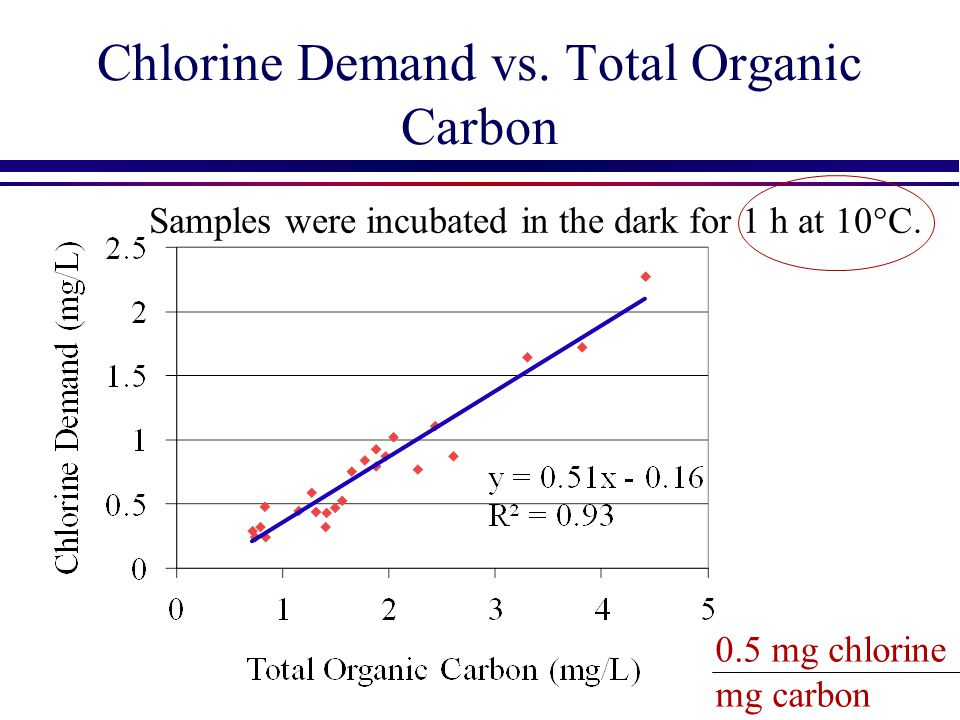 Chlorine Demand vs. Total Organic Carbon 0.5 mg chlorine mg carbon Samples were incubated in the dark for 1 h at 10°C.