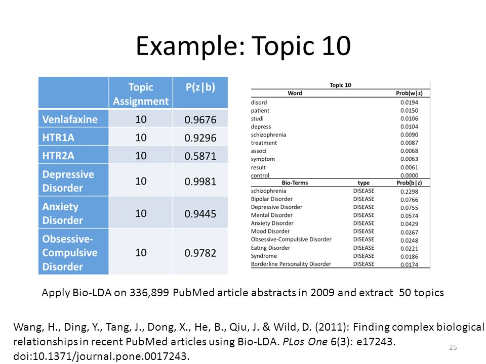 Example: Topic 10 Apply Bio-LDA on 336,899 PubMed article abstracts in 2009 and extract 50 topics Wang, H., Ding, Y., Tang, J., Dong, X., He, B., Qiu,
