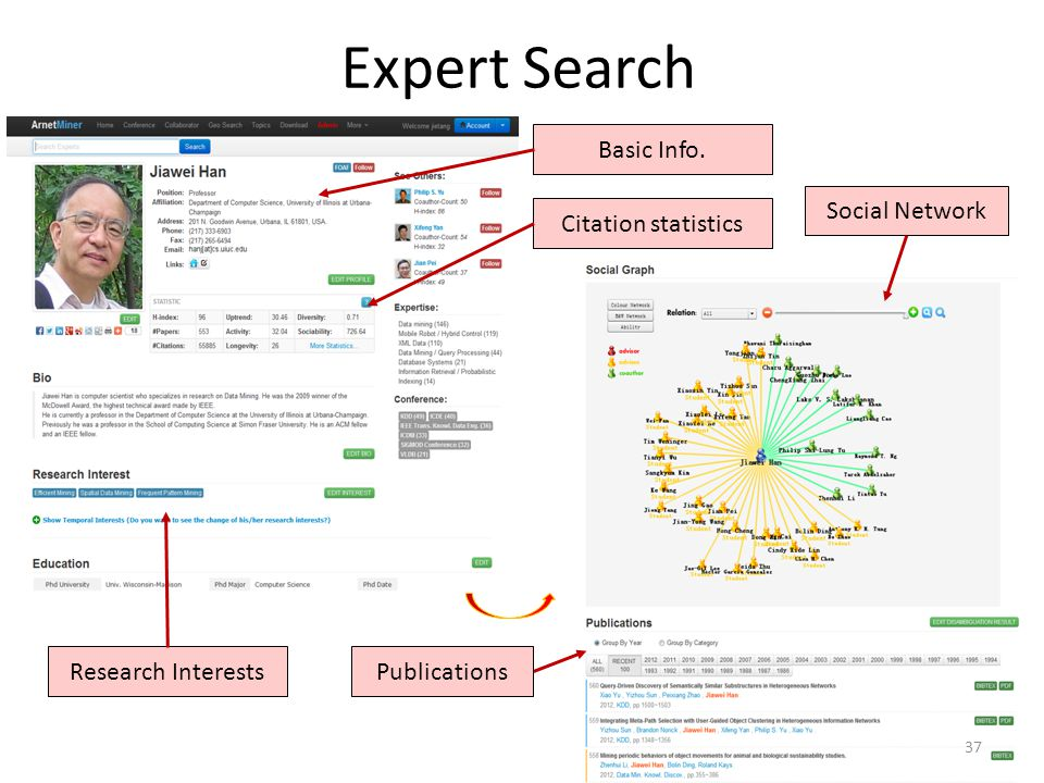 Expert Search Basic Info. Citation statistics Research InterestsPublications Social Network 37
