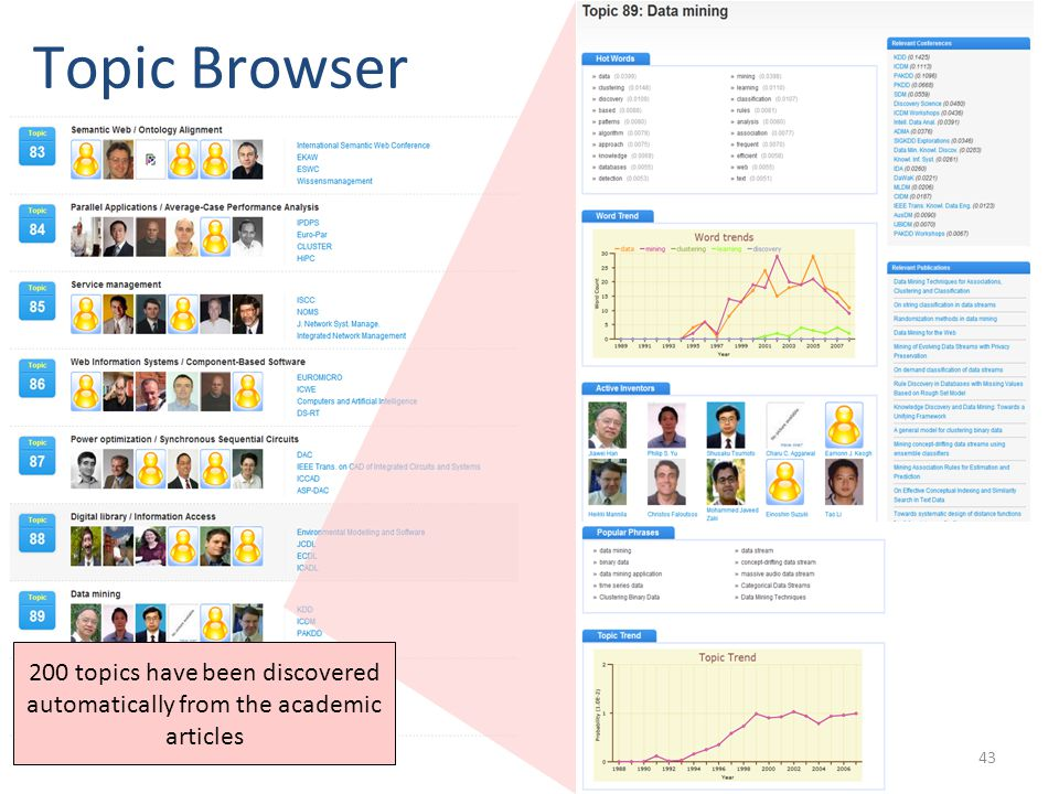 Topic Browser 200 topics have been discovered automatically from the academic articles 43