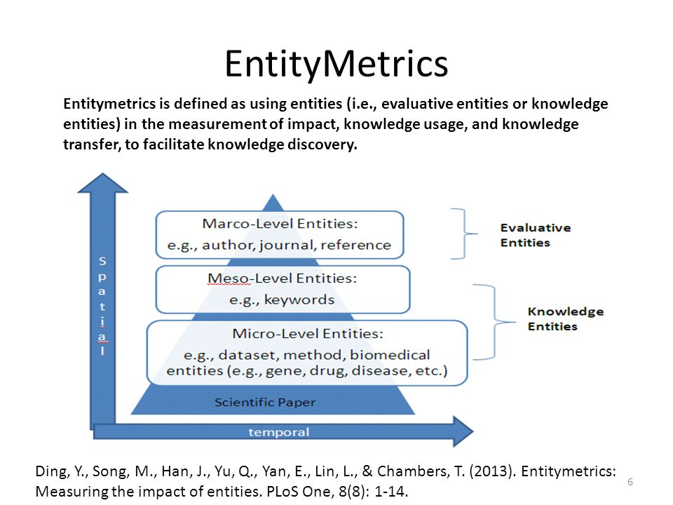 EntityMetrics Ding, Y., Song, M., Han, J., Yu, Q., Yan, E., Lin, L., & Chambers, T. (2013). Entitymetrics: Measuring the impact of entities. PLoS One,