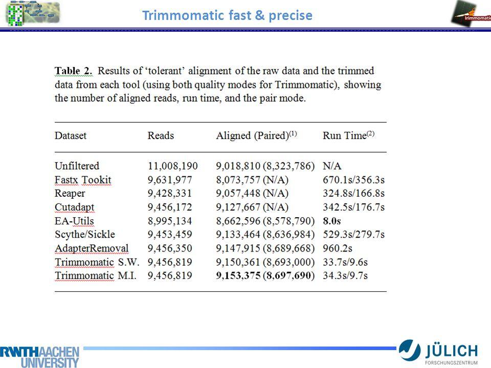 Trimmomatic fast & precise