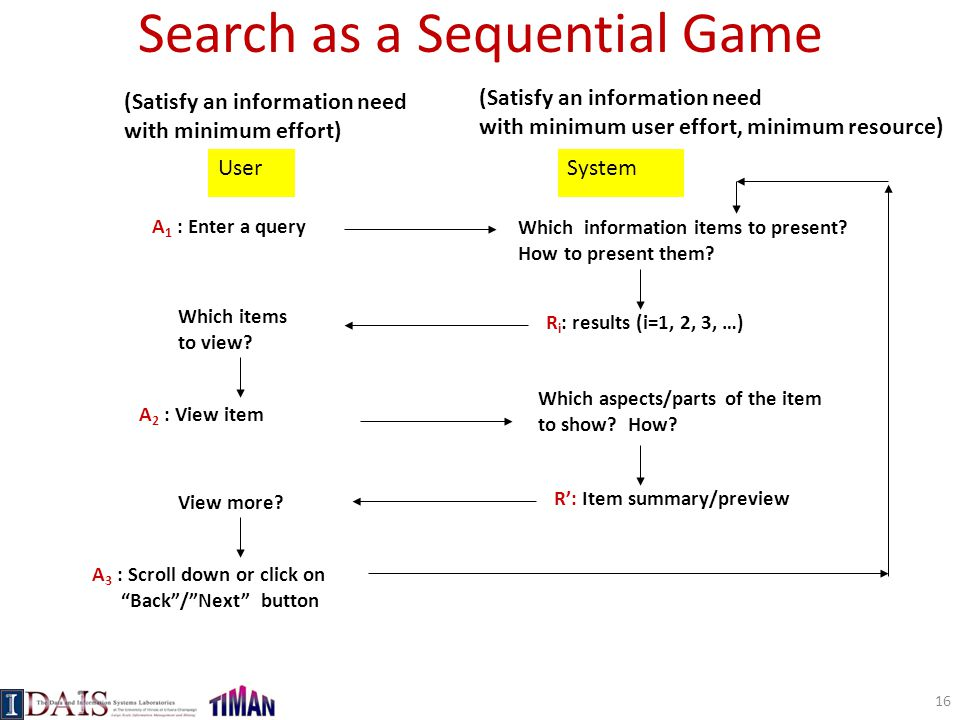 Search as a Sequential Game UserSystem A 1 : Enter a query Which information items to present.