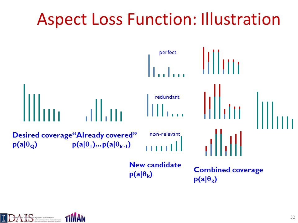 Aspect Loss Function: Illustration Desired coverage p(a|  Q ) Already covered p(a|  1 )...