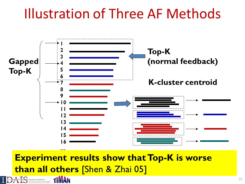 Illustration of Three AF Methods Top-K (normal feedback) 1 2 3 4 5 6 7 8 9 10 11 12 13 14 15 16 … Gapped Top-K K-cluster centroid Experiment results show that Top-K is worse than all others [Shen & Zhai 05] 37