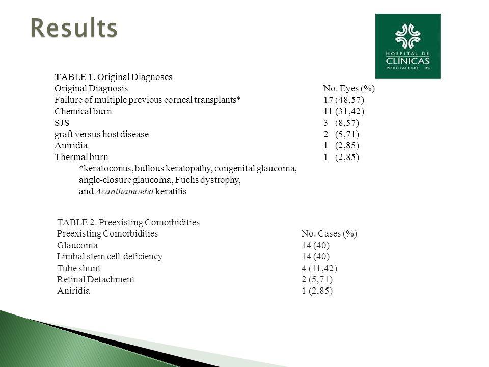 TABLE 1. Original Diagnoses Original Diagnosis No.