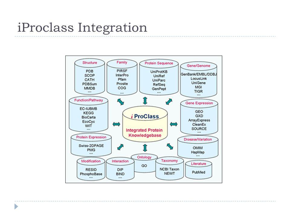 iProclass Integration