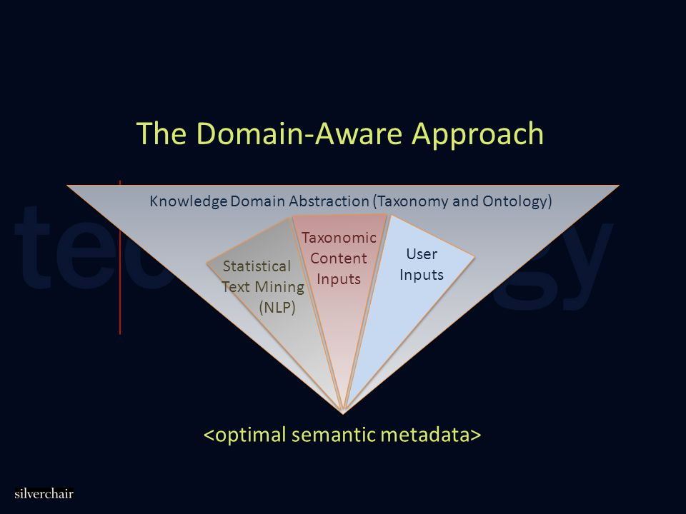 The Domain-Aware Approach Knowledge Domain Abstraction (Taxonomy and Ontology) Statistical Text Mining (NLP) User Inputs Taxonomic Content Inputs