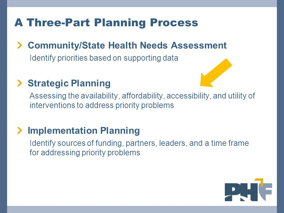 A Three-Part Planning Process Community/State Health Needs Assessment Identify priorities based on supporting data Strategic Planning Assessing the availability, affordability, accessibility, and utility of interventions to address priority problems Implementation Planning Identify sources of funding, partners, leaders, and a time frame for addressing priority problems