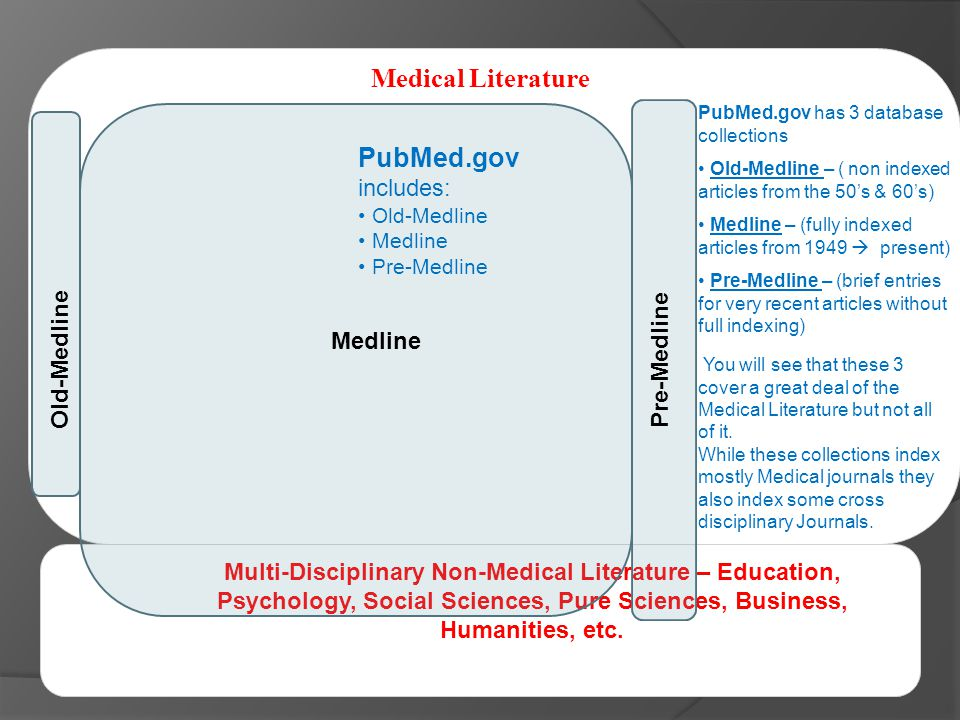 Medical Literature Multi-Disciplinary Non-Medical Literature – Education, Psychology, Social Sciences, Pure Sciences, Business, Humanities, etc.